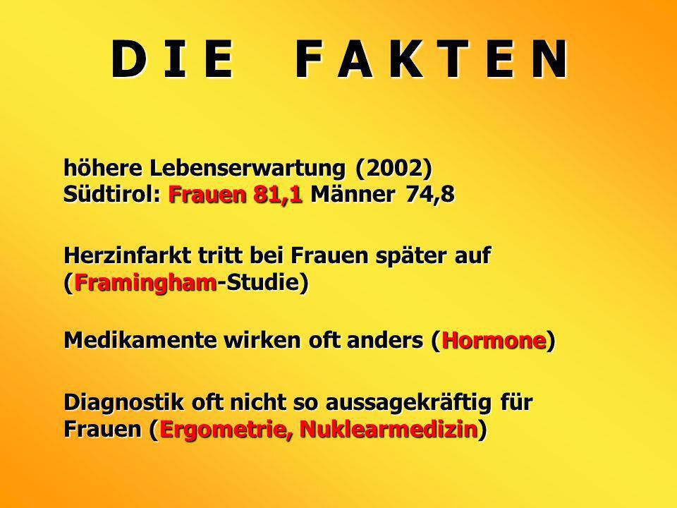 D I E F A K T E N höhere Lebenserwartung (2002) Südtirol: Frauen 81,1 Männer 74,8. Herzinfarkt tritt bei Frauen später auf (Framingham-Studie)