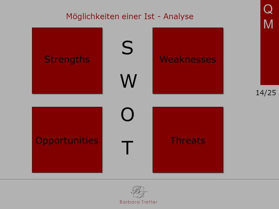 Möglichkeiten einer Ist - Analyse