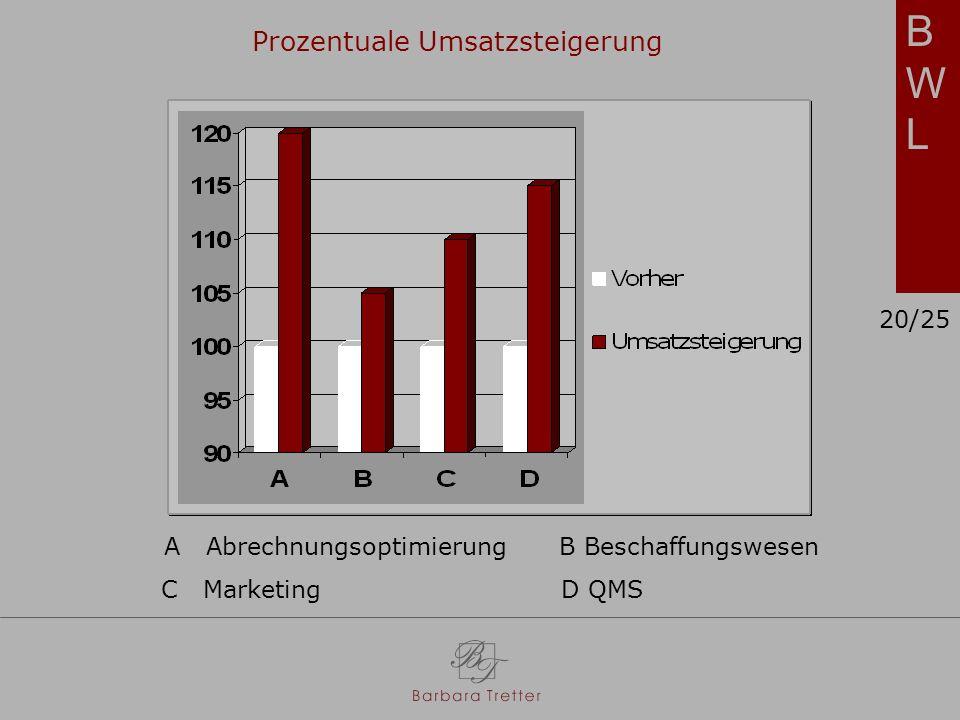 BWL Prozentuale Umsatzsteigerung 20/25