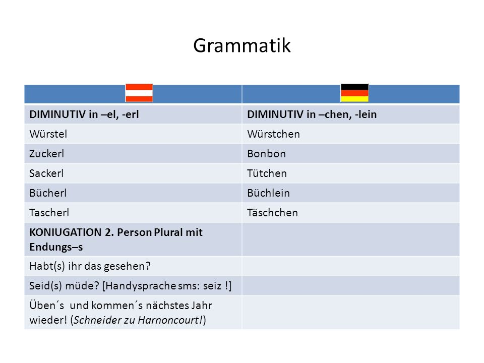 Grammatik DIMINUTIV in –el, -erl DIMINUTIV in –chen, -lein Würstel
