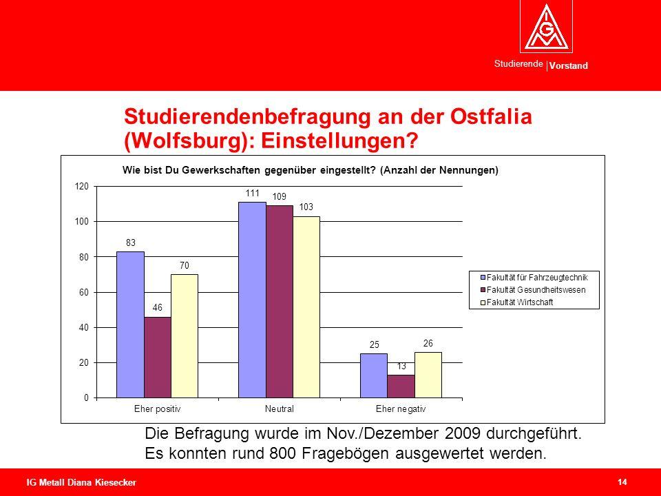 Studierendenbefragung an der Ostfalia (Wolfsburg): Einstellungen