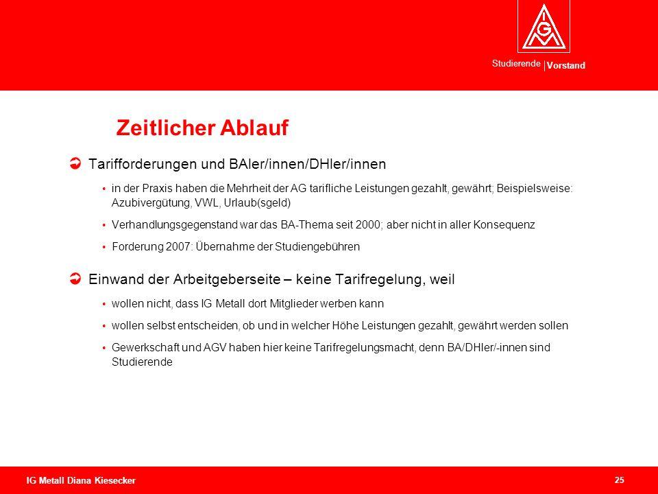 Zeitlicher Ablauf Tarifforderungen und BAler/innen/DHler/innen