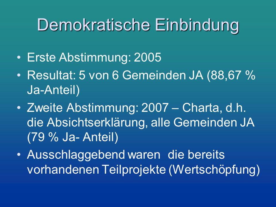 Demokratische Einbindung