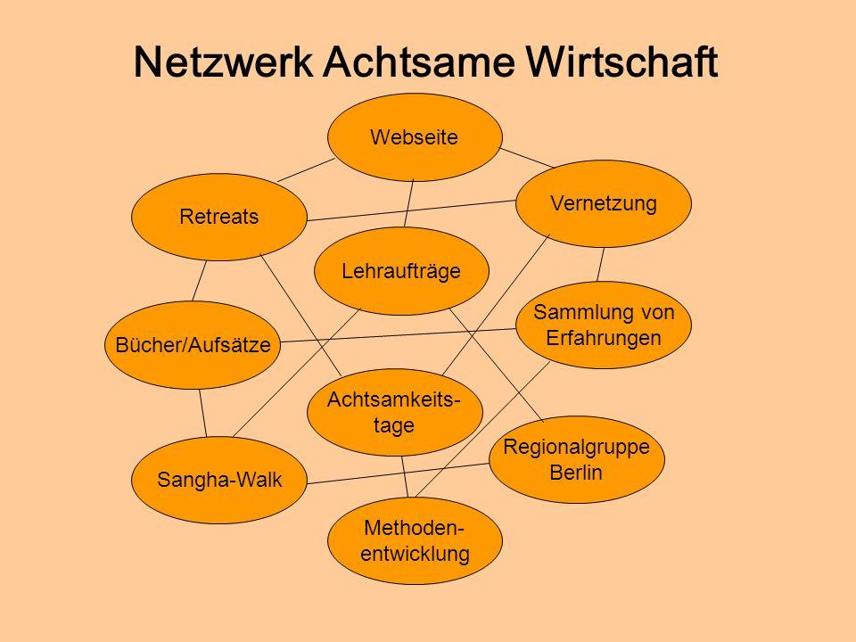 Netzwerk Achtsame Wirtschaft