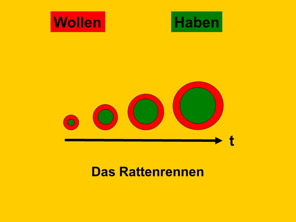 Wollen Haben t Das Rattenrennen © Dr. Kai Romhardt www.romhardt.com