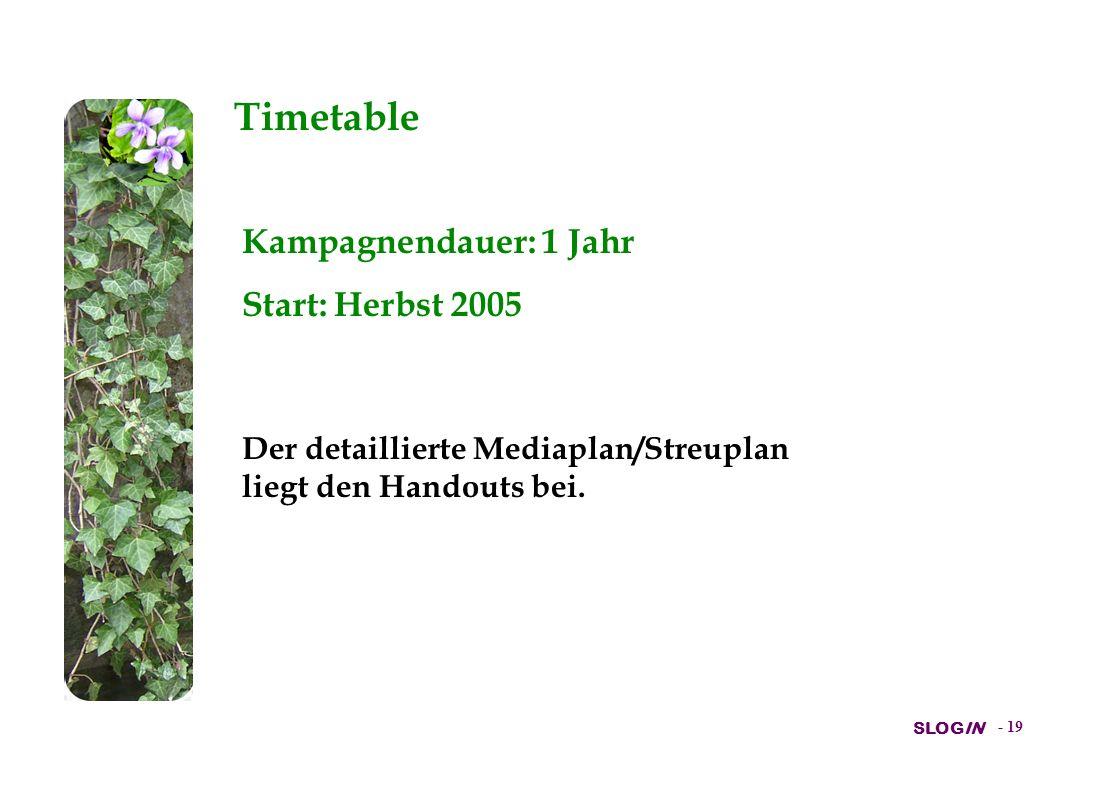 Timetable Kampagnendauer: 1 Jahr Start: Herbst 2005