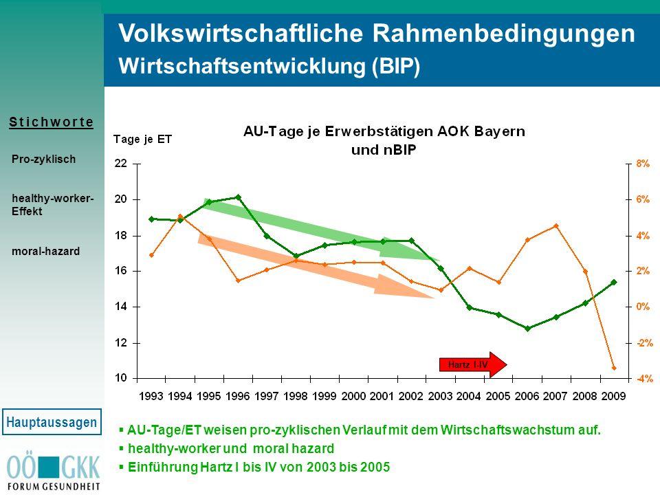 Volkswirtschaftliche Rahmenbedingungen