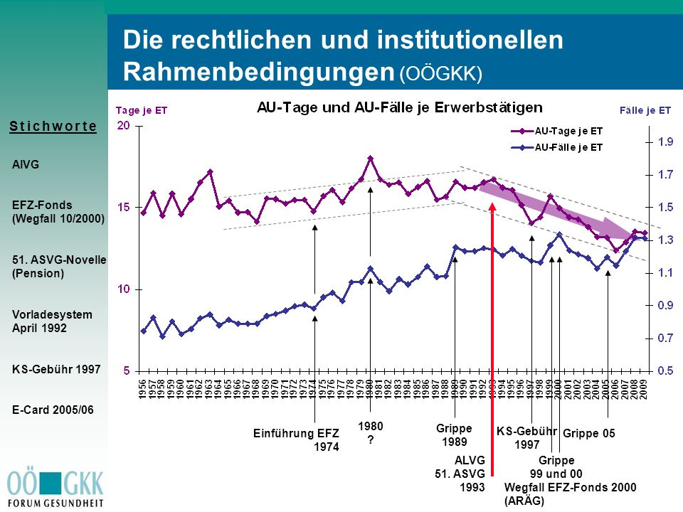 Die rechtlichen und institutionellen Rahmenbedingungen (OÖGKK)