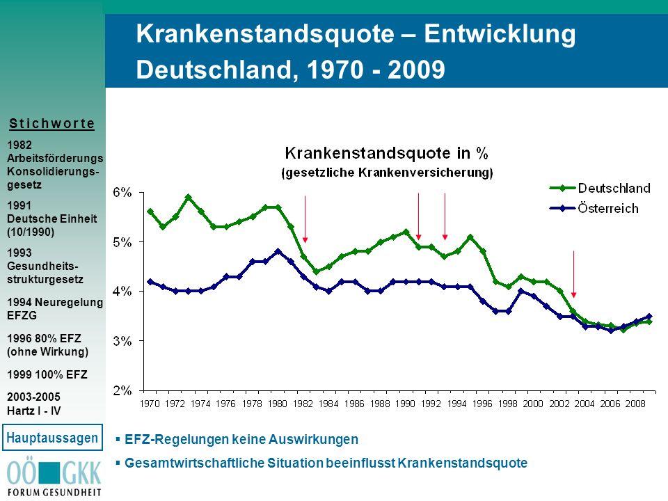 Krankenstandsquote – Entwicklung Deutschland, 1970 - 2009
