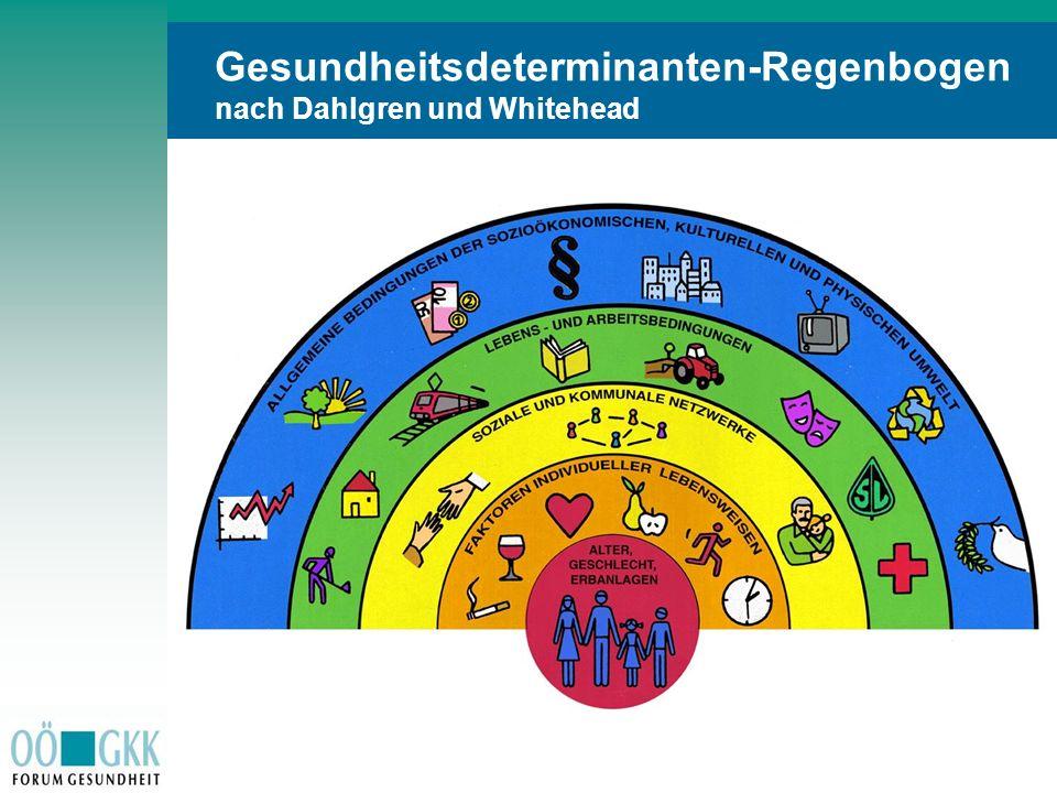 Gesundheitsdeterminanten-Regenbogen nach Dahlgren und Whitehead