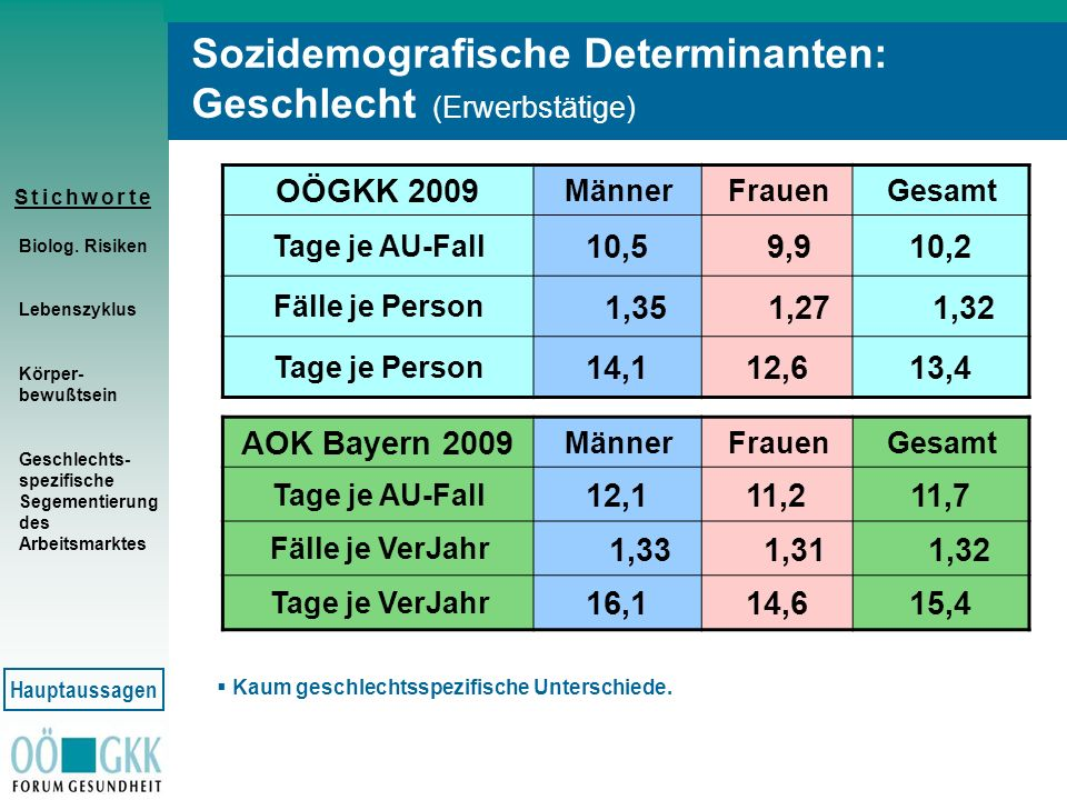 Sozidemografische Determinanten: Geschlecht (Erwerbstätige)