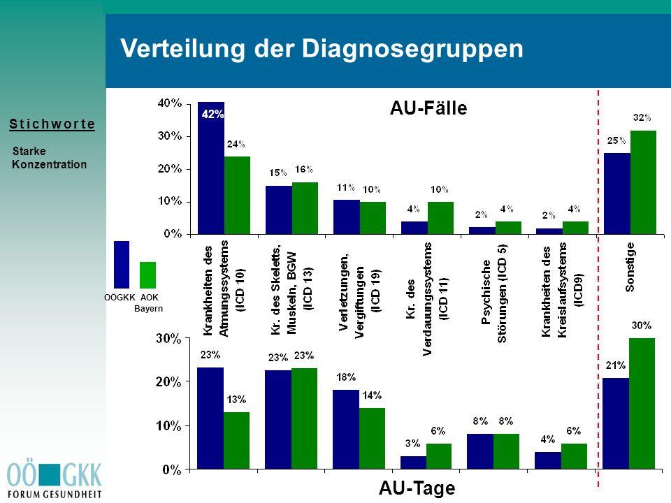 Verteilung der Diagnosegruppen