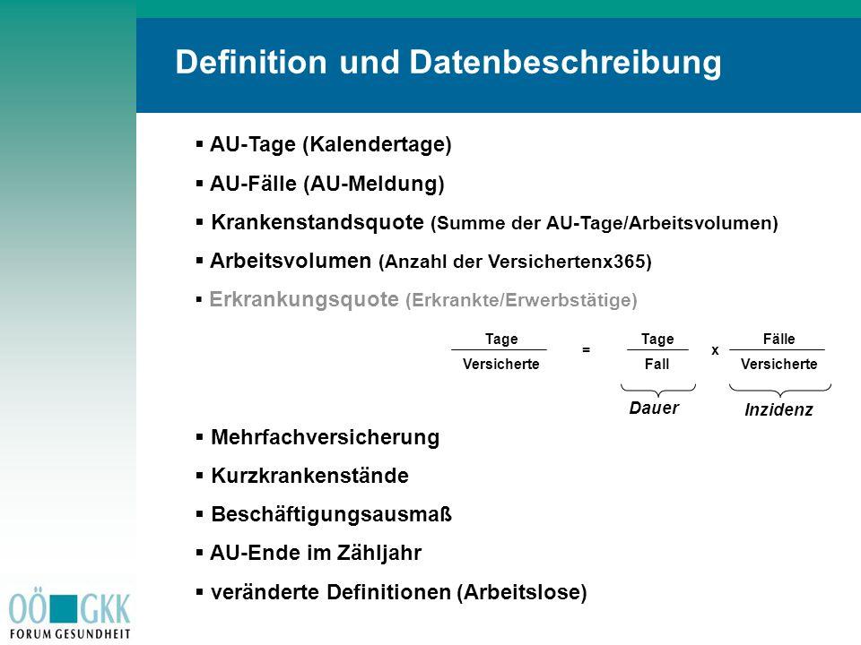 Definition und Datenbeschreibung