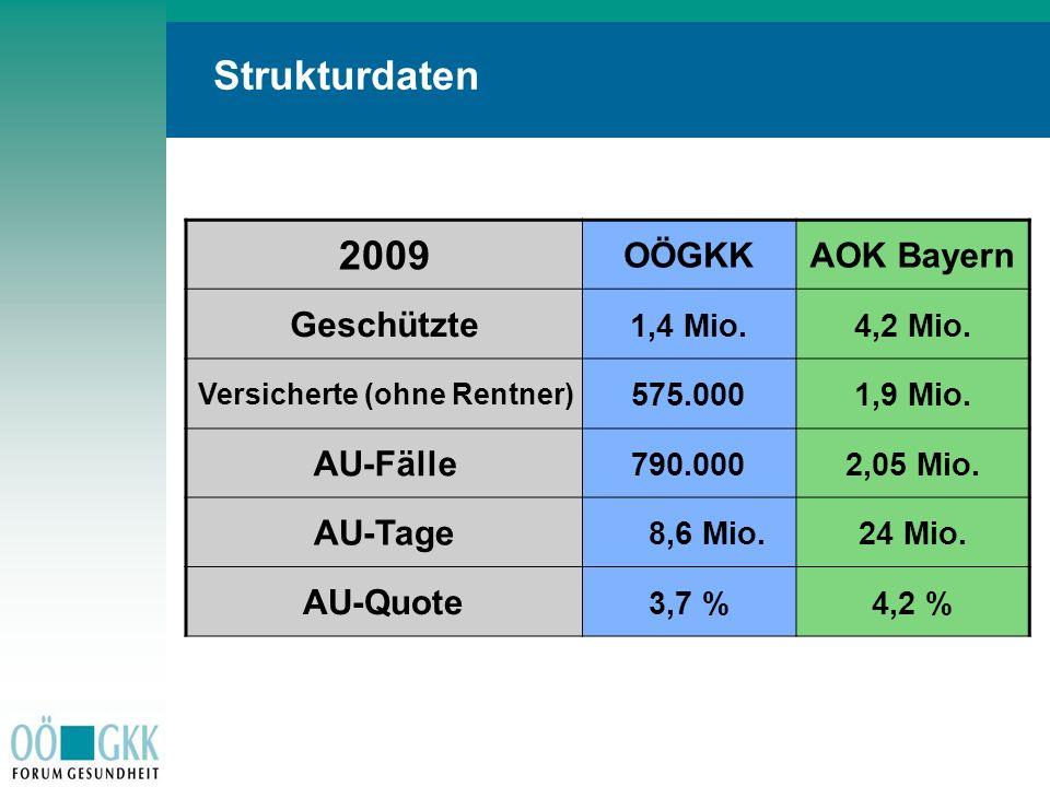 Strukturdaten 2009 OÖGKK AOK Bayern Geschützte AU-Fälle AU-Tage