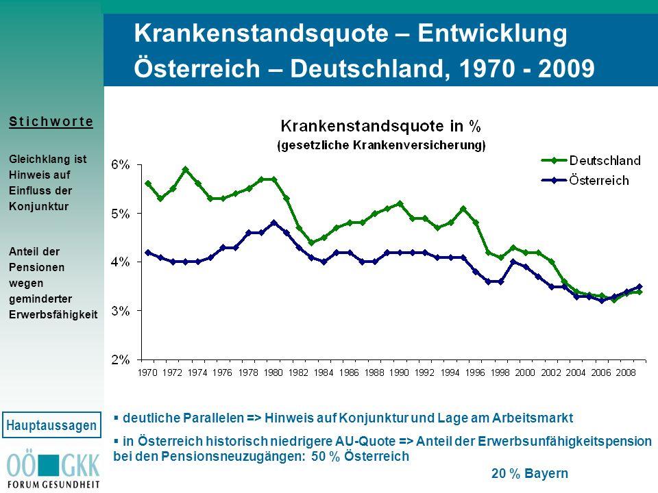 Krankenstandsquote – Entwicklung Österreich – Deutschland, 1970 - 2009