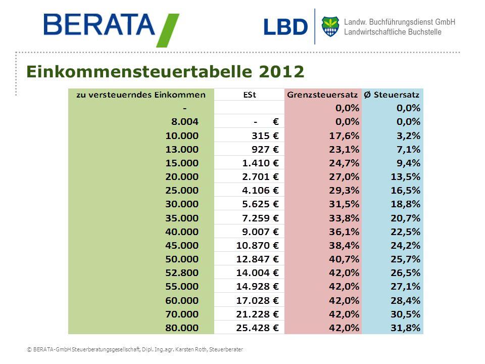Einkommensteuertabelle 2012