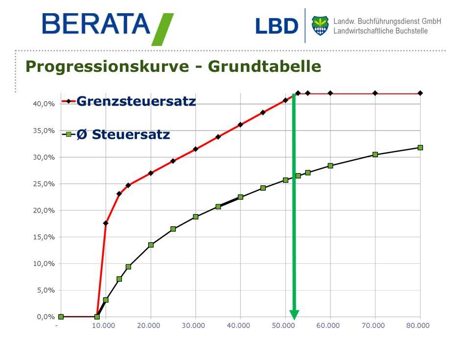 Progressionskurve - Grundtabelle