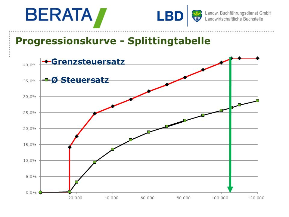 Progressionskurve - Splittingtabelle