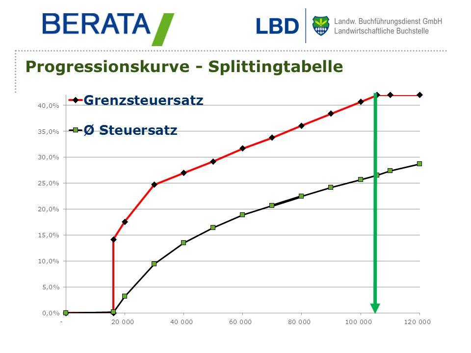 Progressionskurve - Splittingtabelle