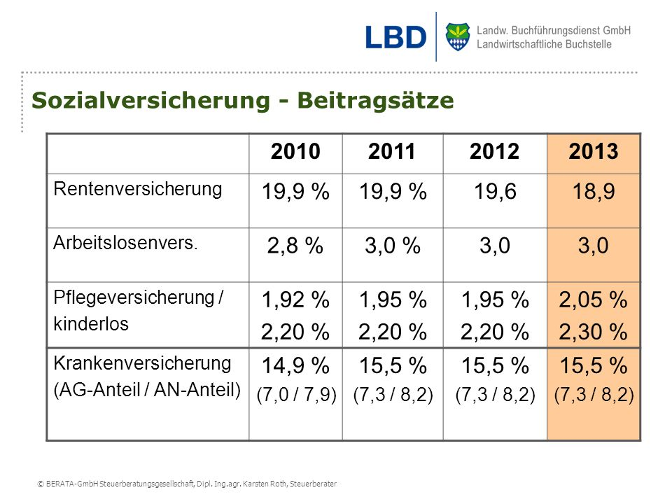 Sozialversicherung - Beitragsätze 2010 2011 2012 2013 19,9 % 19,6 18,9