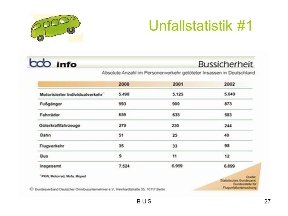 Unfallstatistik #1 B U S