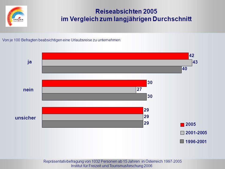 Reiseabsichten 2005 im Vergleich zum langjährigen Durchschnitt