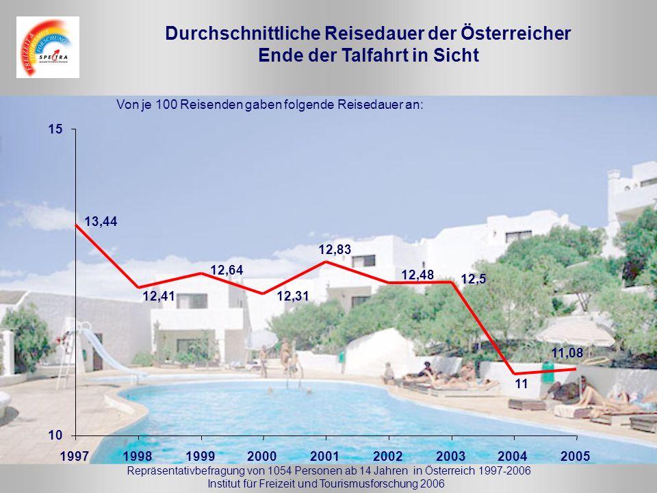 Institut für Freizeit und Tourismusforschung 2006