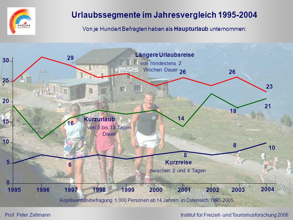 Urlaubssegmente im Jahresvergleich 1995-2004