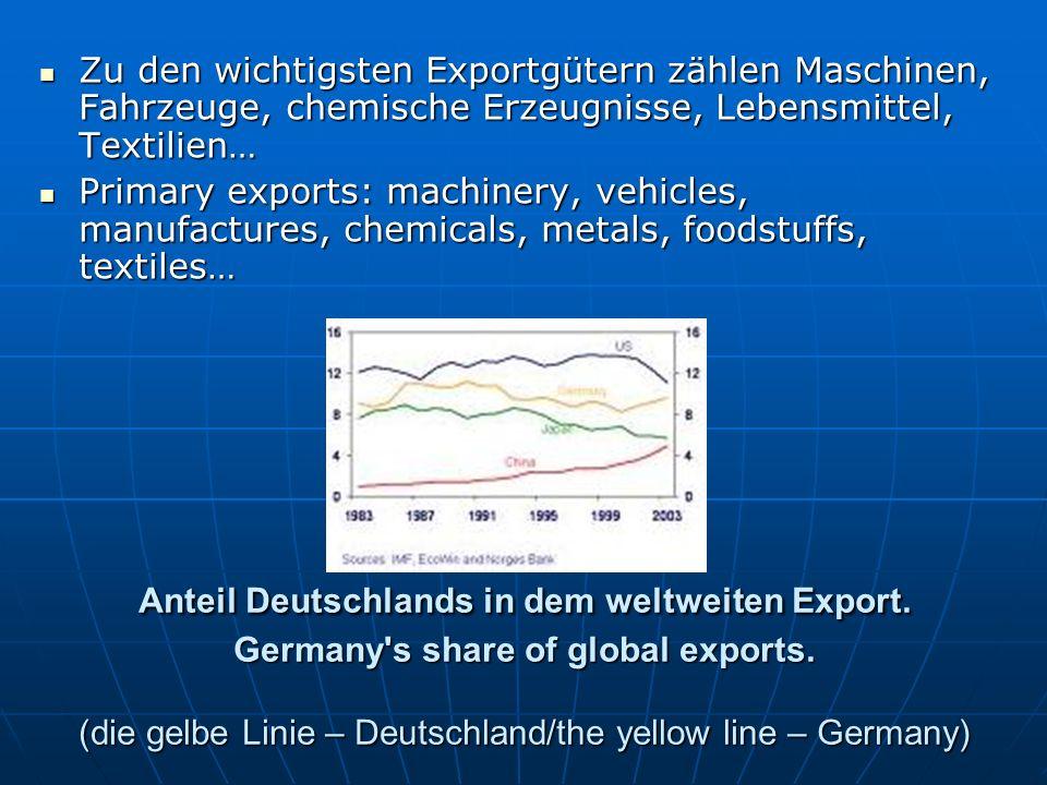 Zu den wichtigsten Exportgütern zählen Maschinen, Fahrzeuge, chemische Erzeugnisse, Lebensmittel, Textilien…