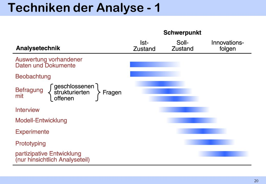 Techniken der Analyse - 1