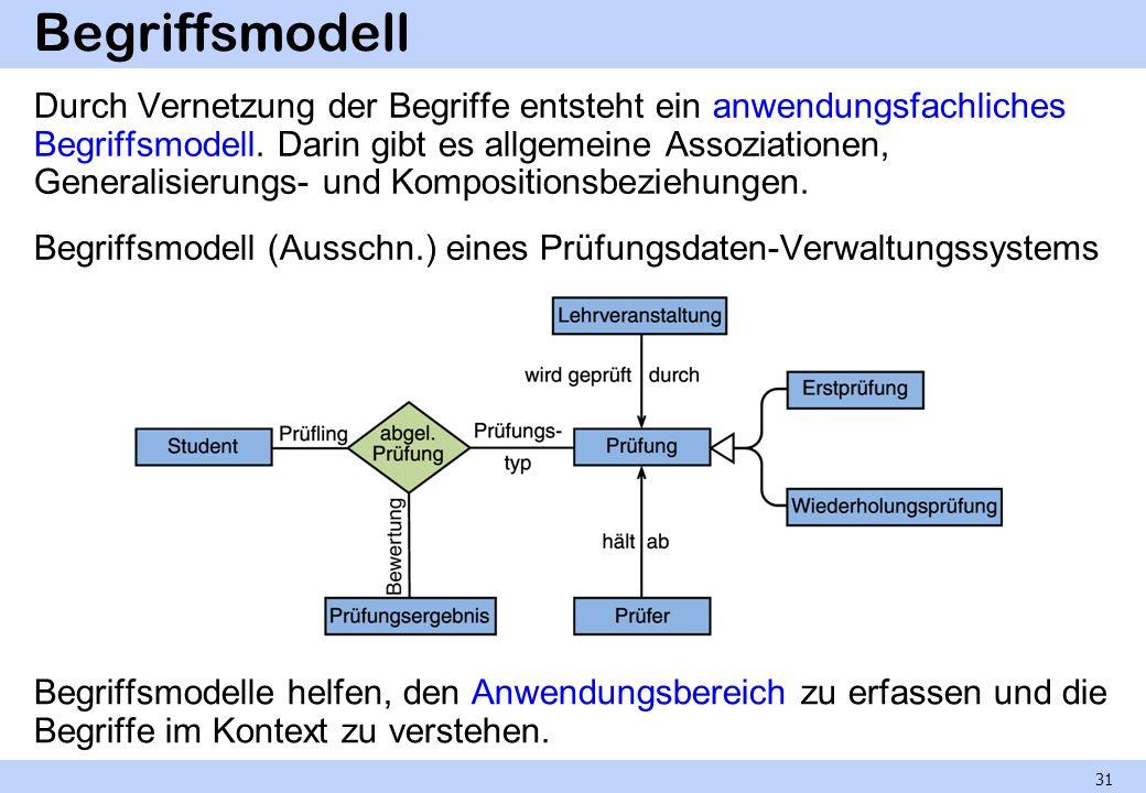 Begriffsmodell