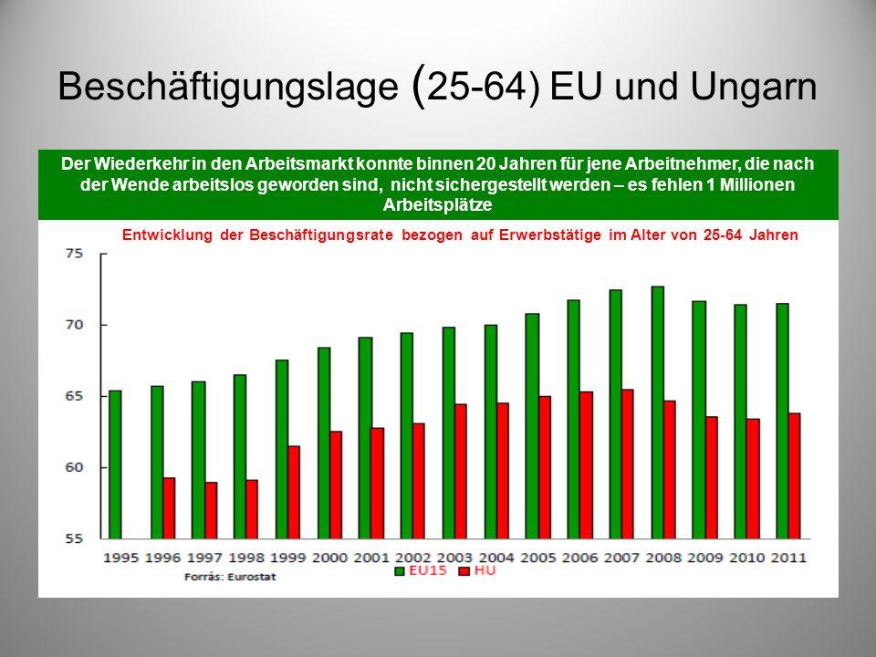 Beschäftigungslage (25-64) EU und Ungarn