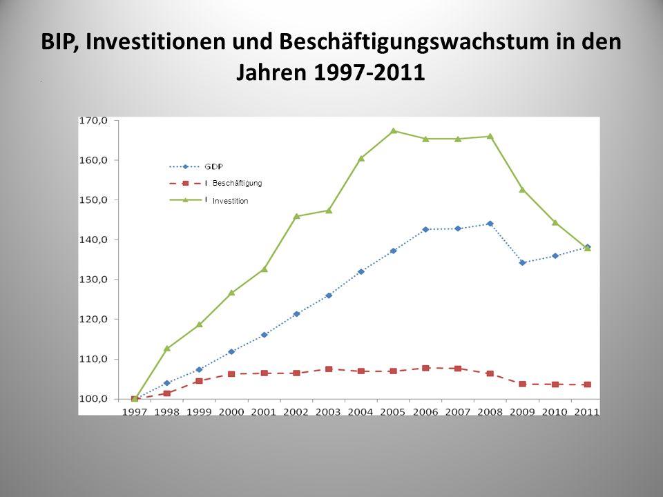 BIP, Investitionen und Beschäftigungswachstum in den Jahren 1997-2011