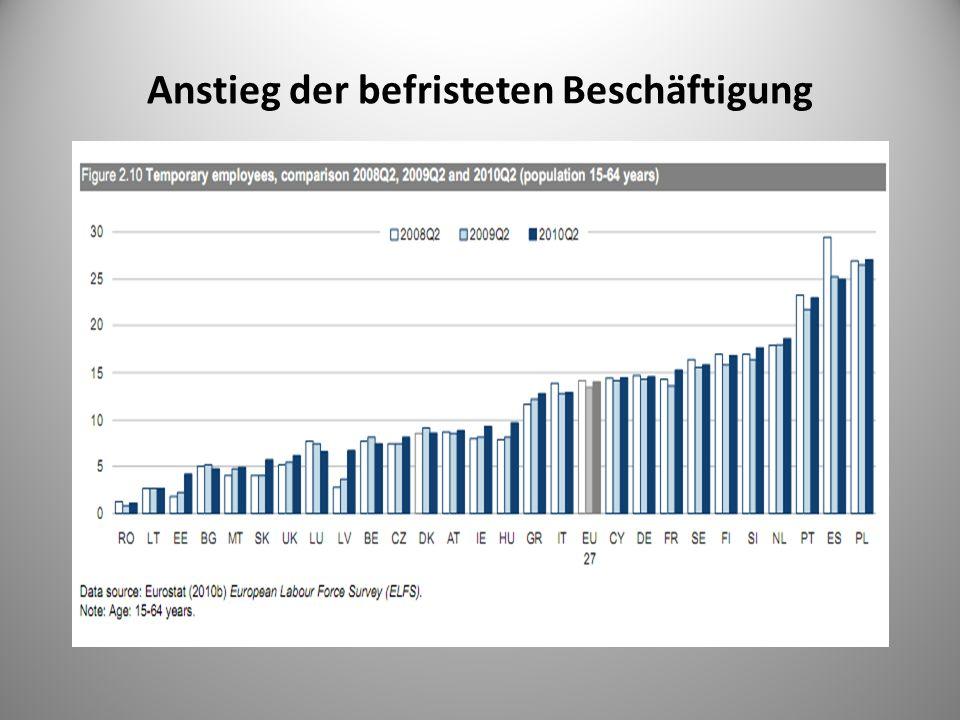Anstieg der befristeten Beschäftigung