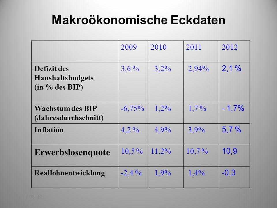 Makroökonomische Eckdaten