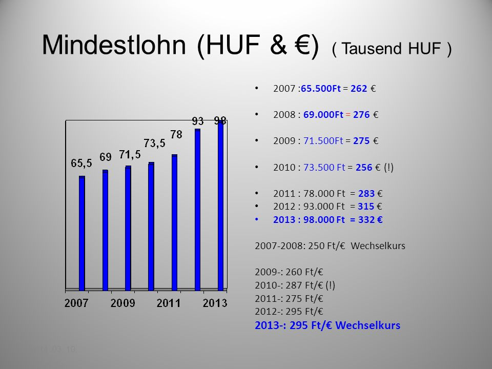 Mindestlohn (HUF & €) ( Tausend HUF )