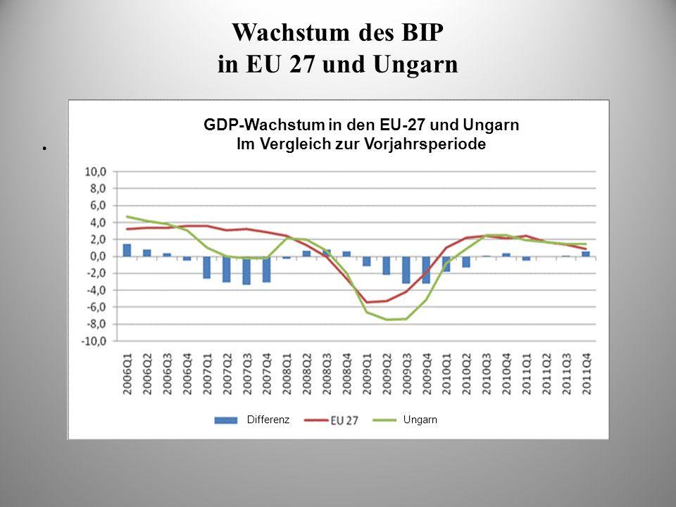 Wachstum des BIP in EU 27 und Ungarn