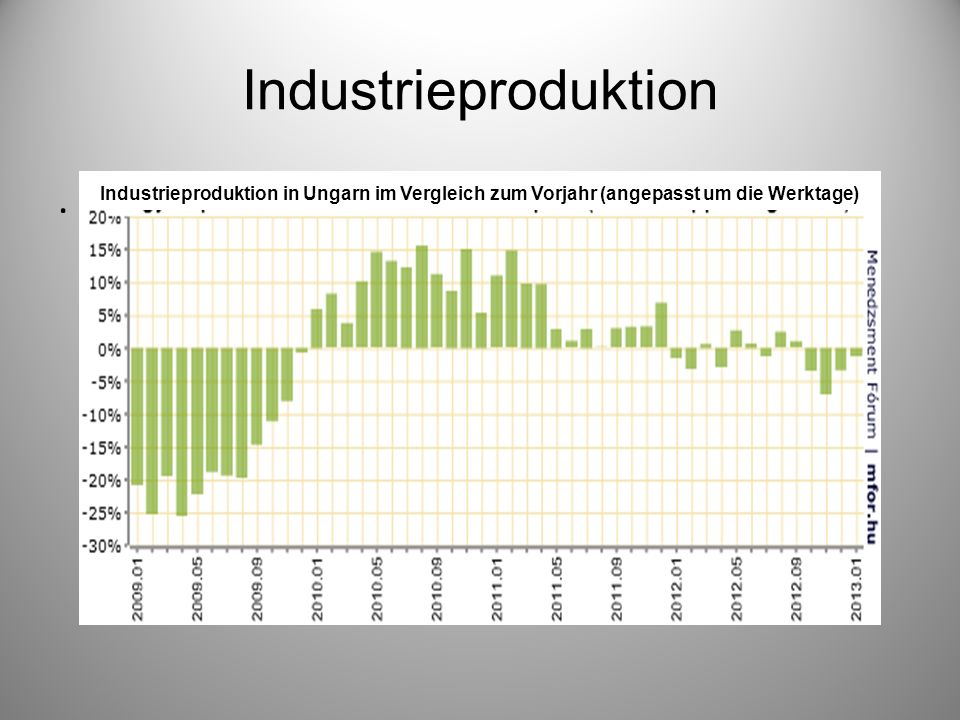 Industrieproduktion .