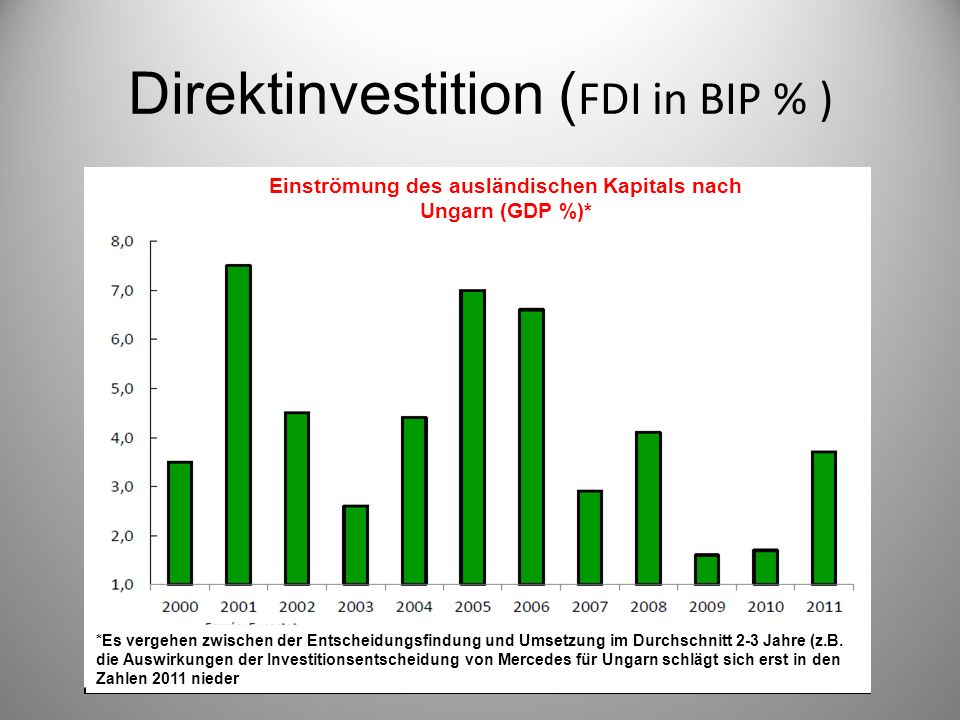 Direktinvestition (FDI in BIP % )