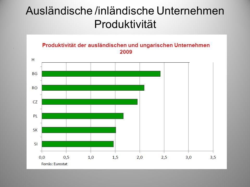 Ausländische /inländische Unternehmen Produktivität