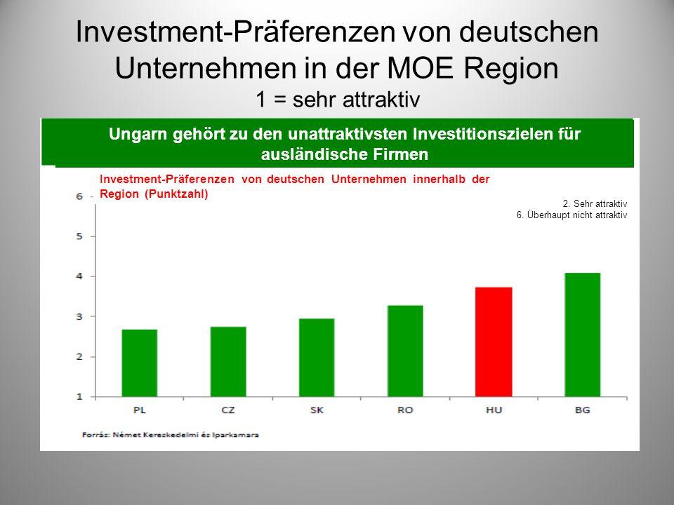 Investment-Präferenzen von deutschen Unternehmen in der MOE Region 1 = sehr attraktiv