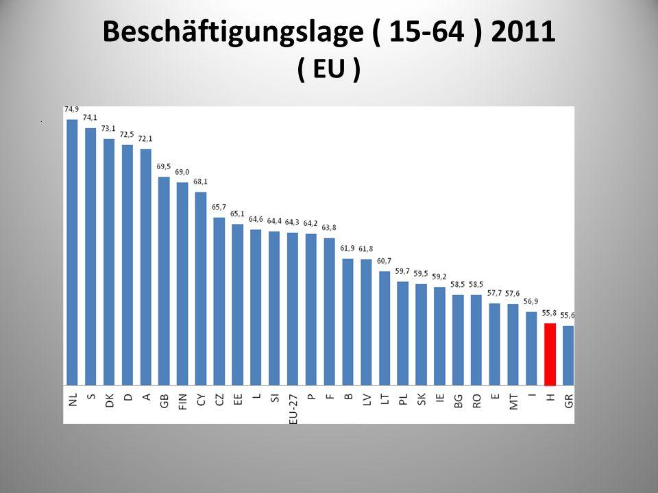 Beschäftigungslage ( 15-64 ) 2011 ( EU )