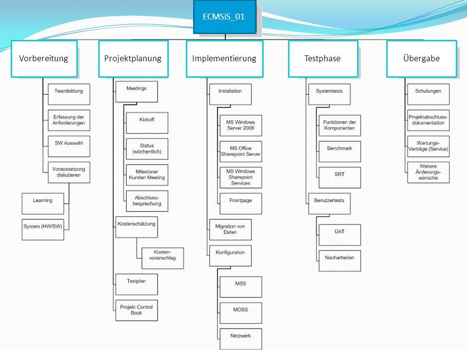ECMSiS_01 Vorbereitung Projektplanung Implementierung Testphase Übergabe