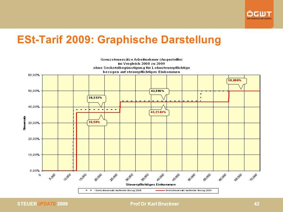 ESt-Tarif 2009: Graphische Darstellung