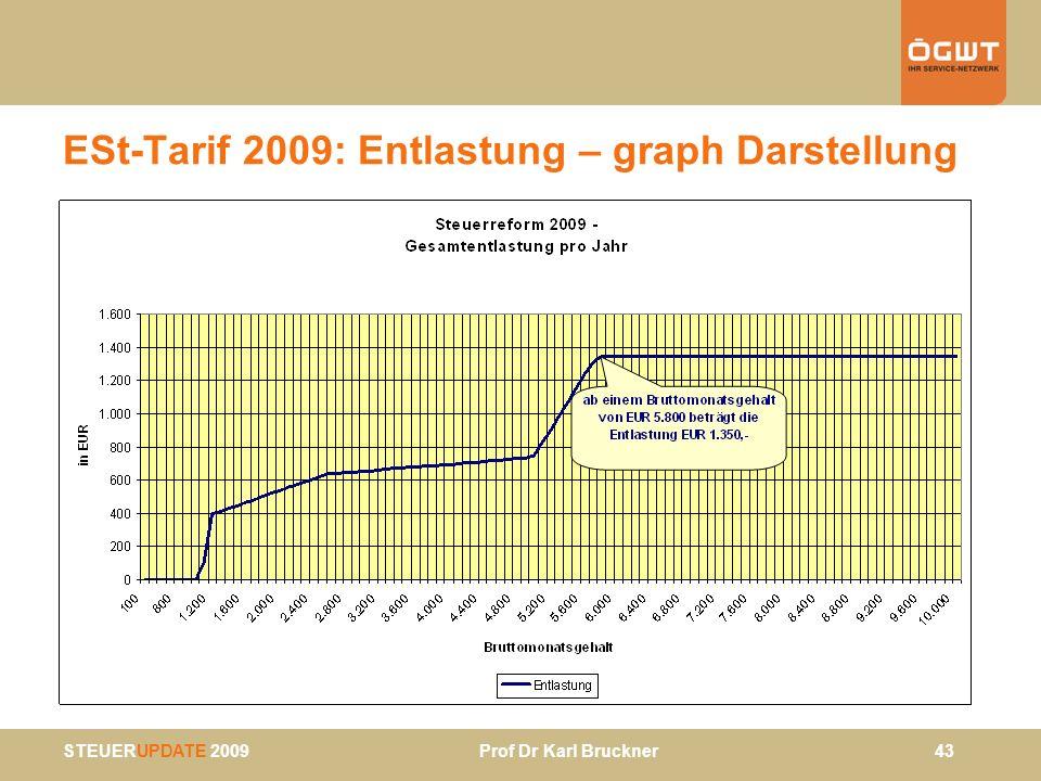 ESt-Tarif 2009: Entlastung – graph Darstellung