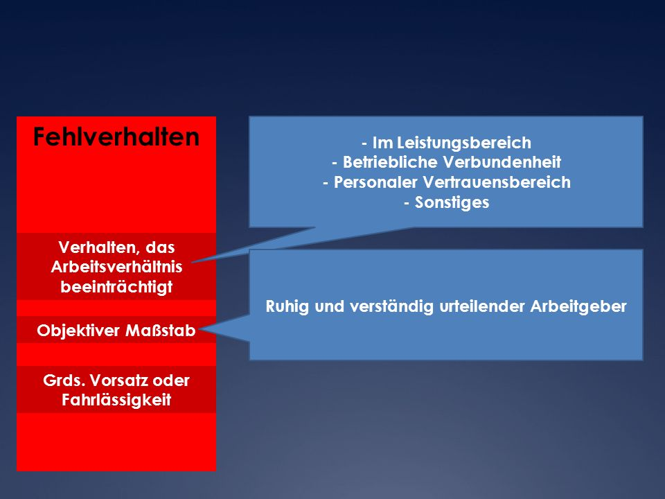 Fehlverhalten - Im Leistungsbereich - Betriebliche Verbundenheit