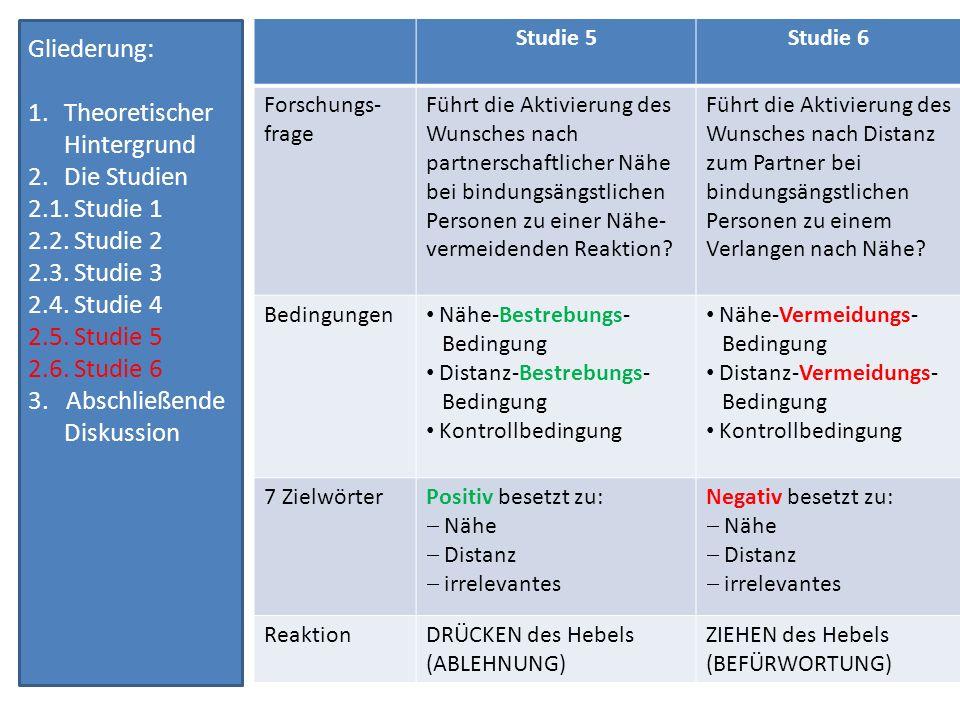 Theoretischer Hintergrund Die Studien 2.1. Studie 1 2.2. Studie 2