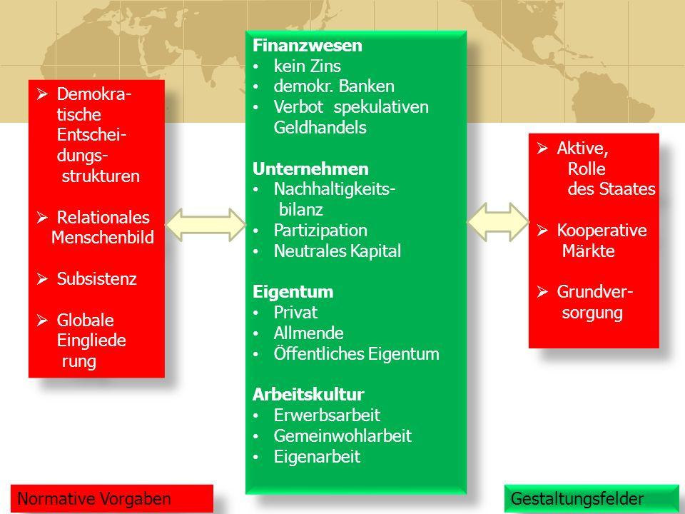 Finanzwesen kein Zins. demokr. Banken. Verbot spekulativen Geldhandels. Unternehmen. Nachhaltigkeits-