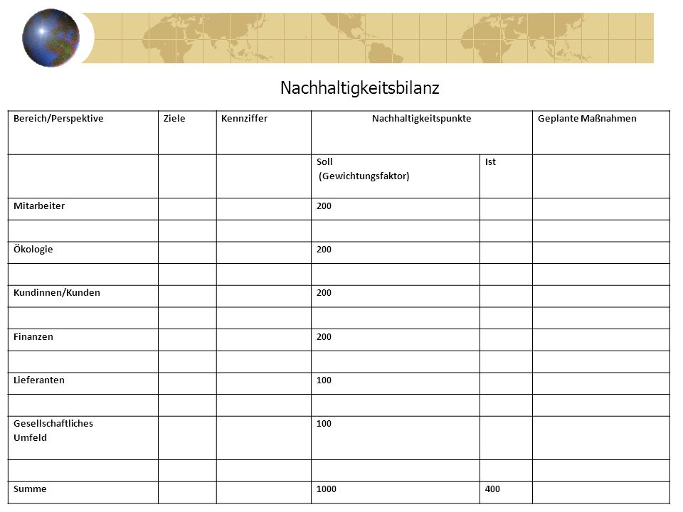 Nachhaltigkeitspunkte Kapitalakkumulation (I)