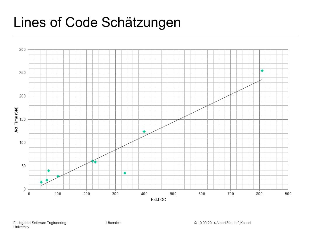 Lines of Code Schätzungen